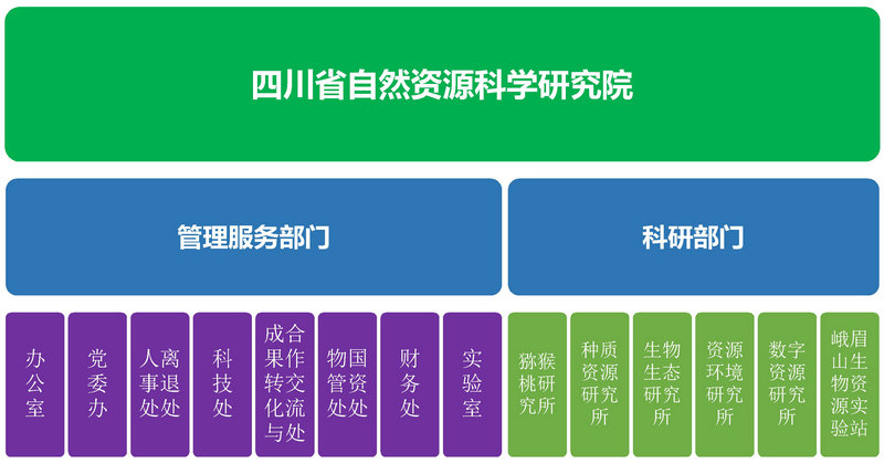 Microsoft PowerPoint - 单位组织结构_20.jpg